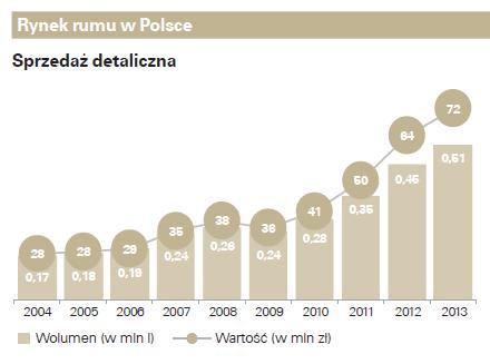 Sprzedaż detaliczna rumu w Polsce